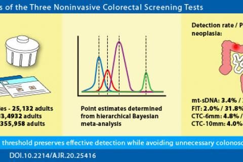 Pickhardt and colleagues' results showed that CRC prevention via screen detection of AN was highest with CTC, followed by mt- sDNA, and lowest with FIT due to the differing TPR and PPV, although overlap existed in the 95% CIs when accounting for uncertainty. Compared with mt-sDNA and CTC6, FIT and CTC10 strategies yielded substantially lower colonoscopy resource utilization, while mt-sDNA performance appeared to be similar to FIT at low positivity thresholds. Credit: American Roentgen Ray Society (ARRS), Am