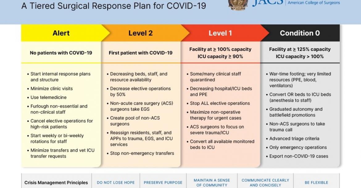A Tiered Surgical Response Plan for COVID-19 (Credit: American College of Surgeons)